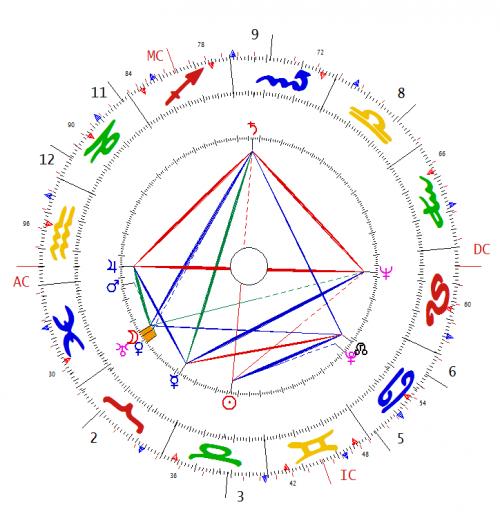 attenborough chart