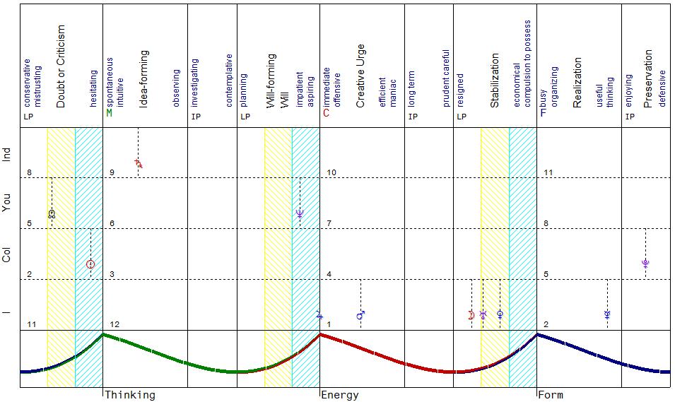 attenborough dynamic quadrants